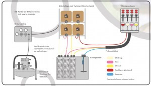 Schema installatie Twistop